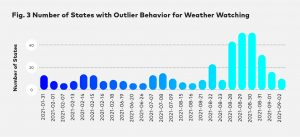 Wurl States with Outliers